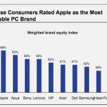 Kineser vill hellre ha Mac än PC